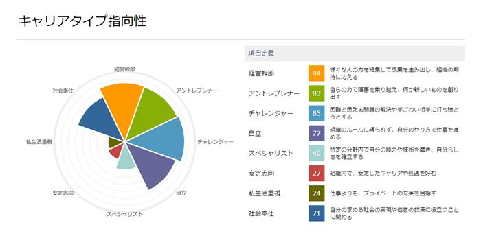 宇野さんは、キャリアタイプの結果も特徴的ですね。